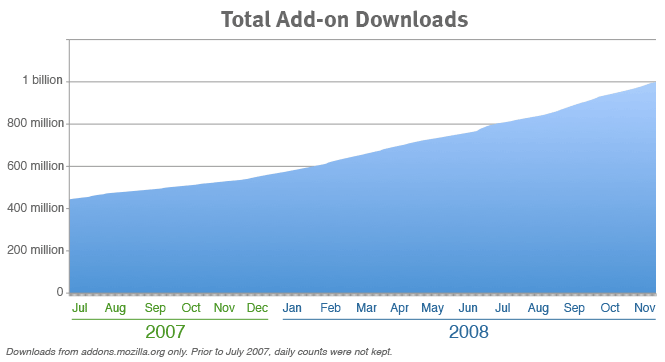 Graph showing total number of add-on downloads over time