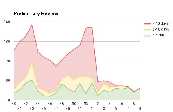 Preliminary review queue