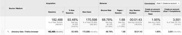 Webmaker Dashboard