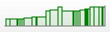 good progress