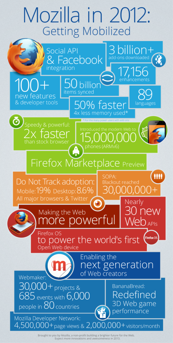 Infographic about Mozilla's achievements in 2012