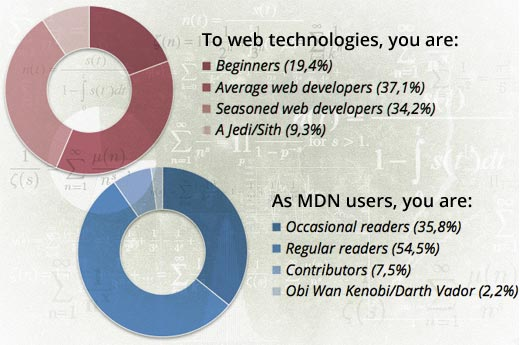 MDN Survey people
