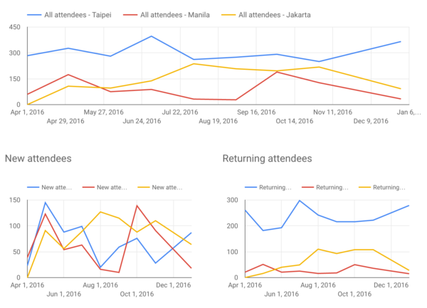 Attendees Over Time