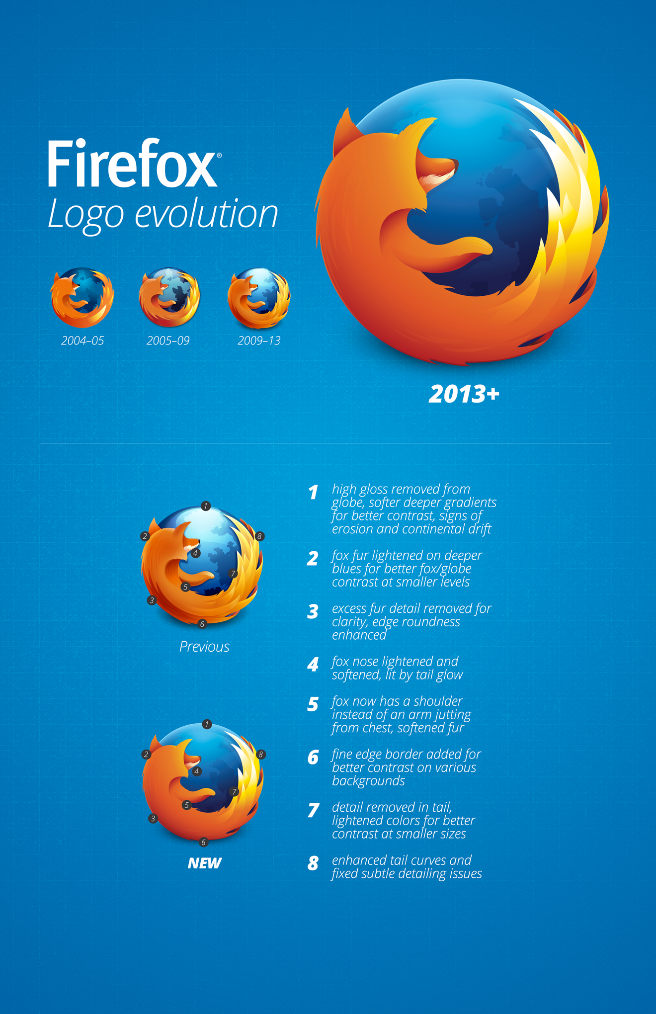 Poster for Firefox 2013 logo changes