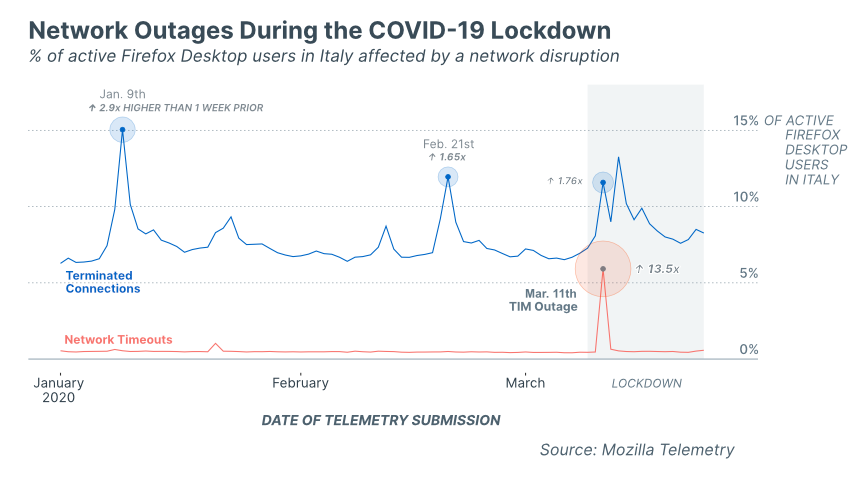 Network Outage in Italy during the COVID-19 lockdown