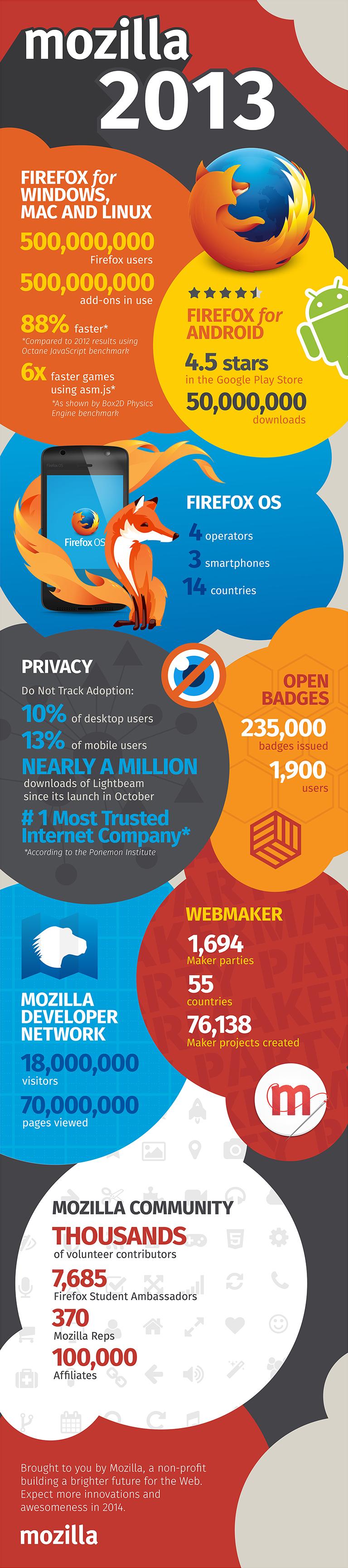 Mozilla in 2013