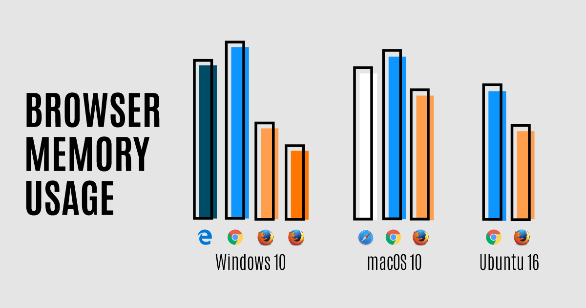 browser least memory usage mac