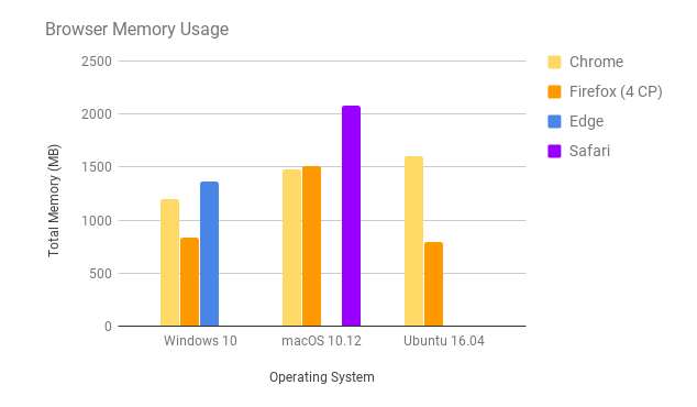https://blog.mozilla.org/firefox/files/2017/09/browser-memory-usage.png