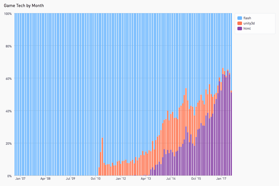Kongregate shows that adoption of HTML games increased from zero in 2010 to 50% of all game updates this year.