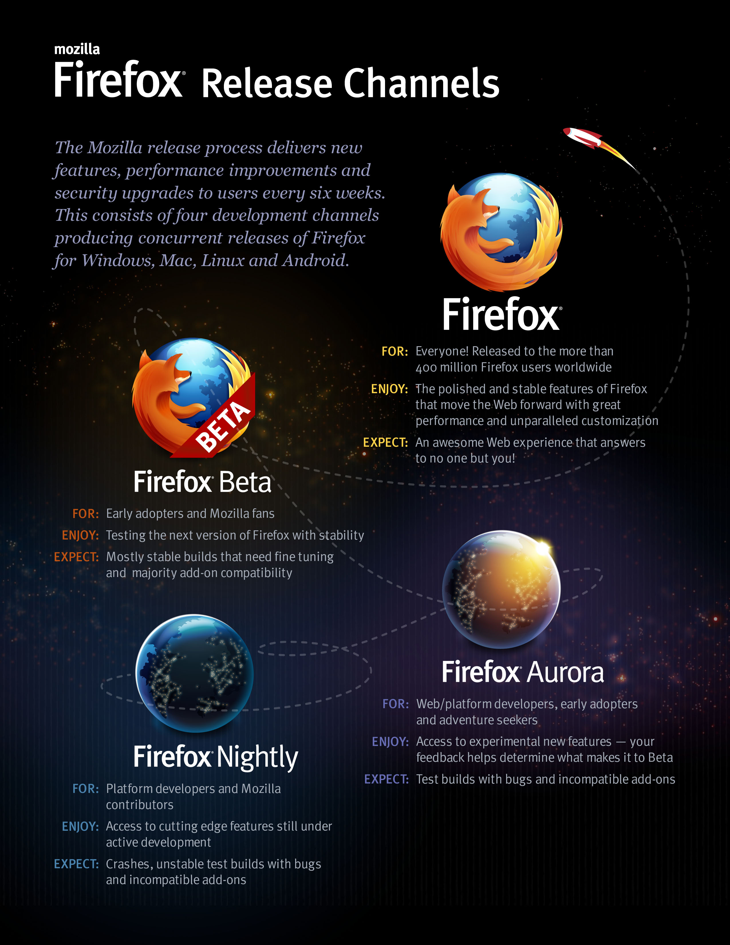 Firefox and the release channels - Mozilla Hacks - the Web