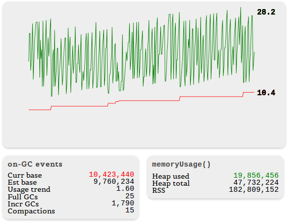 Tracking Down Memory Leaks in Node js - A Node JS Holiday