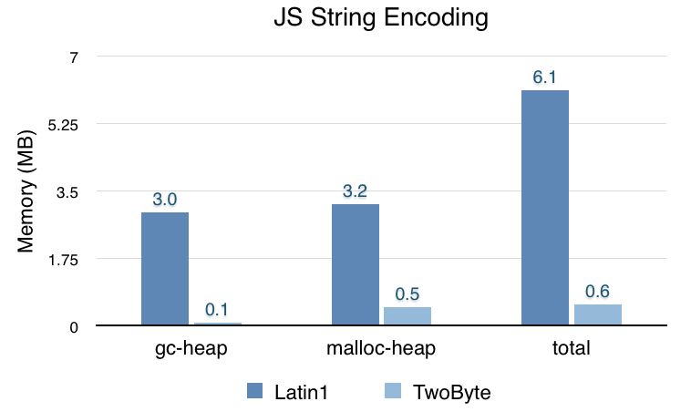 JS String Encoding