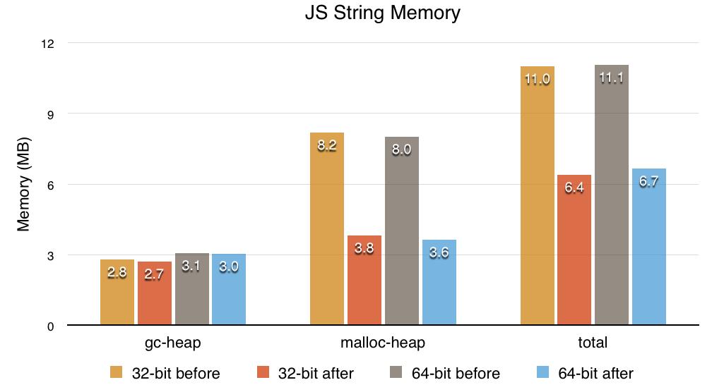 JS String Memory