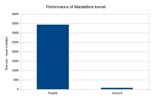 SIMD Mandelbrot Kernel