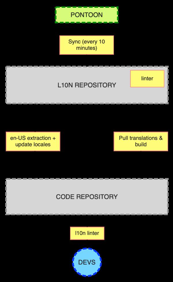 VPN L10n Workflow Diagram
