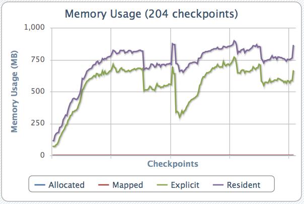 Memory usage of a single run of Firefox 6