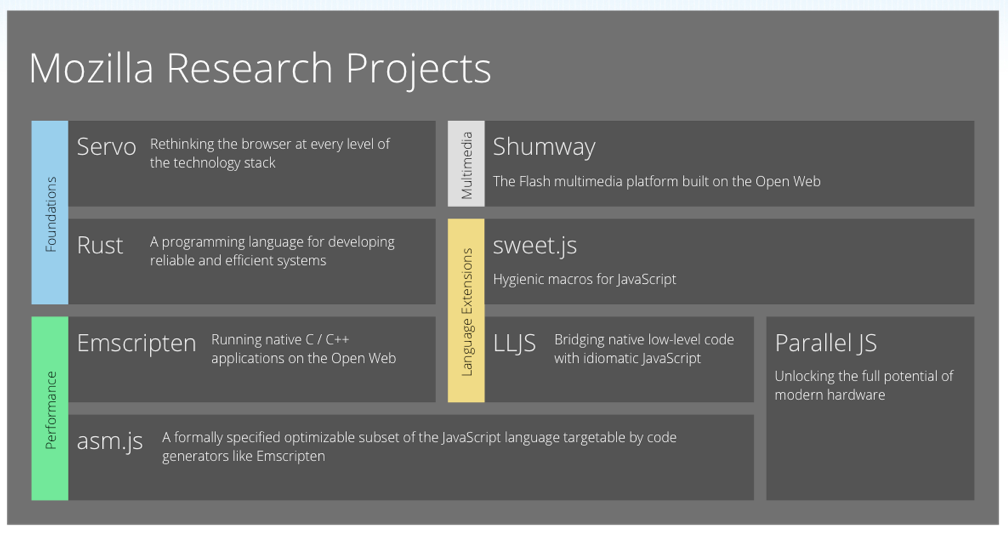 Current Mozilla Research projects