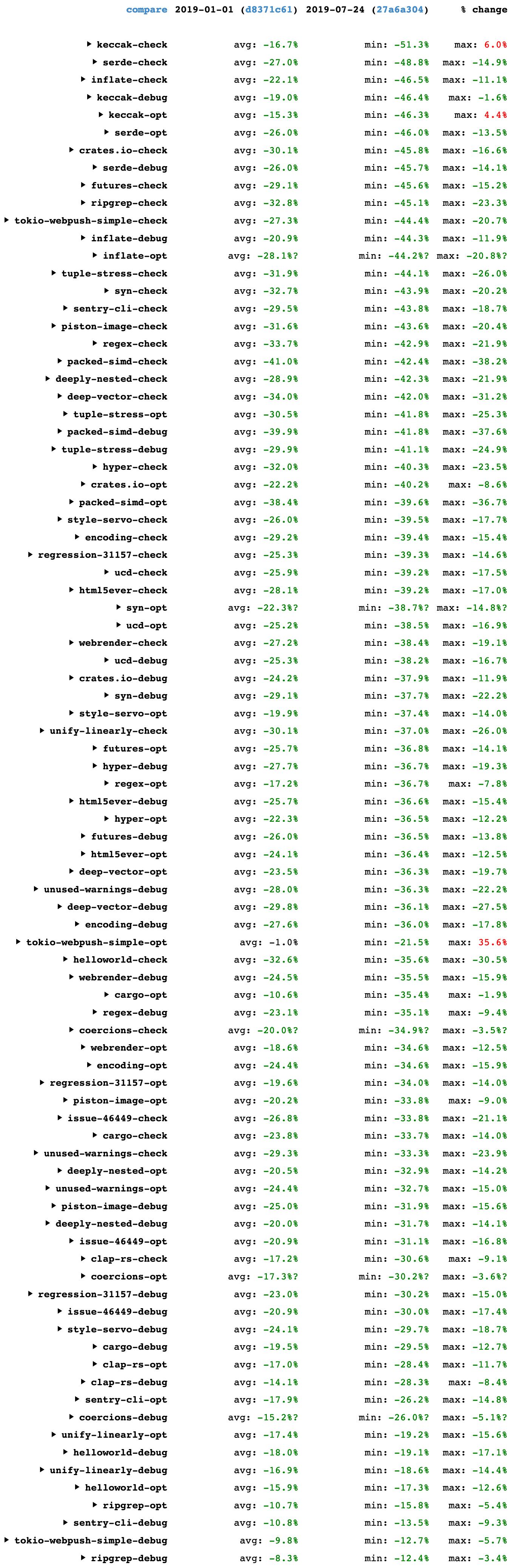 Table showing Rust compiler speedups between 2019-01-01 and 2019-07-24