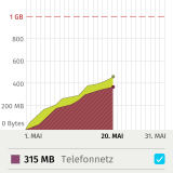 FirefoxOS_Data_Usage_DE