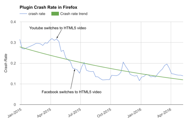Tendenza crash plugin