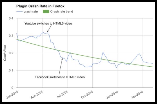 plugin crash rate
