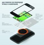 FirefoxOS_Layers_Graphic_Czech