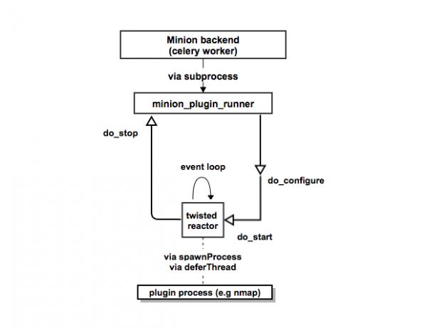 minion-plugin