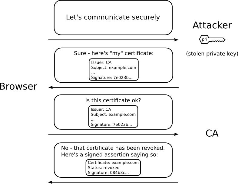 Ocsp Validation With Openssl Akshay Ranganaths Blogs