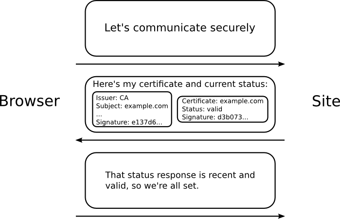OCSP Validation with OpenSSL – Akshay Ranganath's Blogs