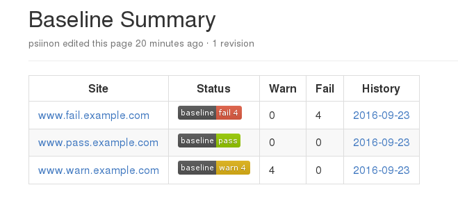 Setting a Baseline for Web Security Controls | Mozilla