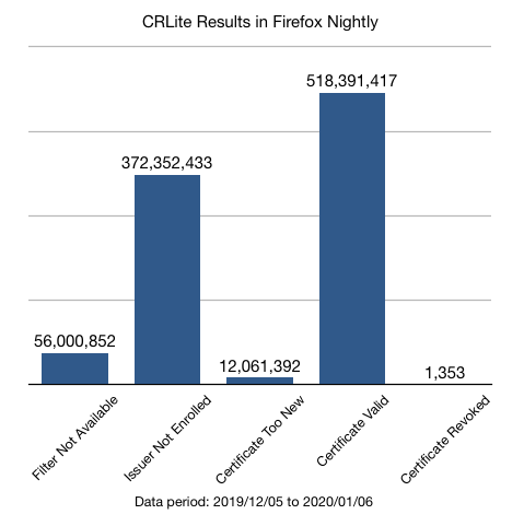 Show that >50% of TLS connections would have been using CRLite