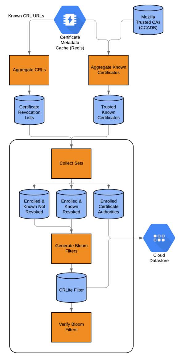 The process flow for generating CRLite filters