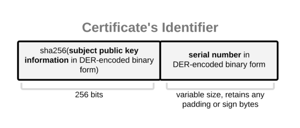 The data structure used for certificate identification