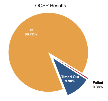 10% of OCSP queries time out