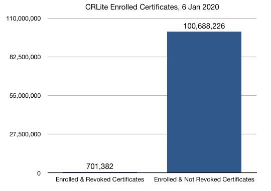 100M enrolled unrevoked vs 700k enrolled revoked certificates
