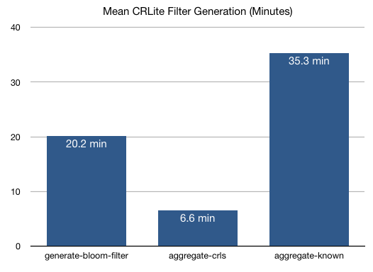 Distribution of time needed to generate filters