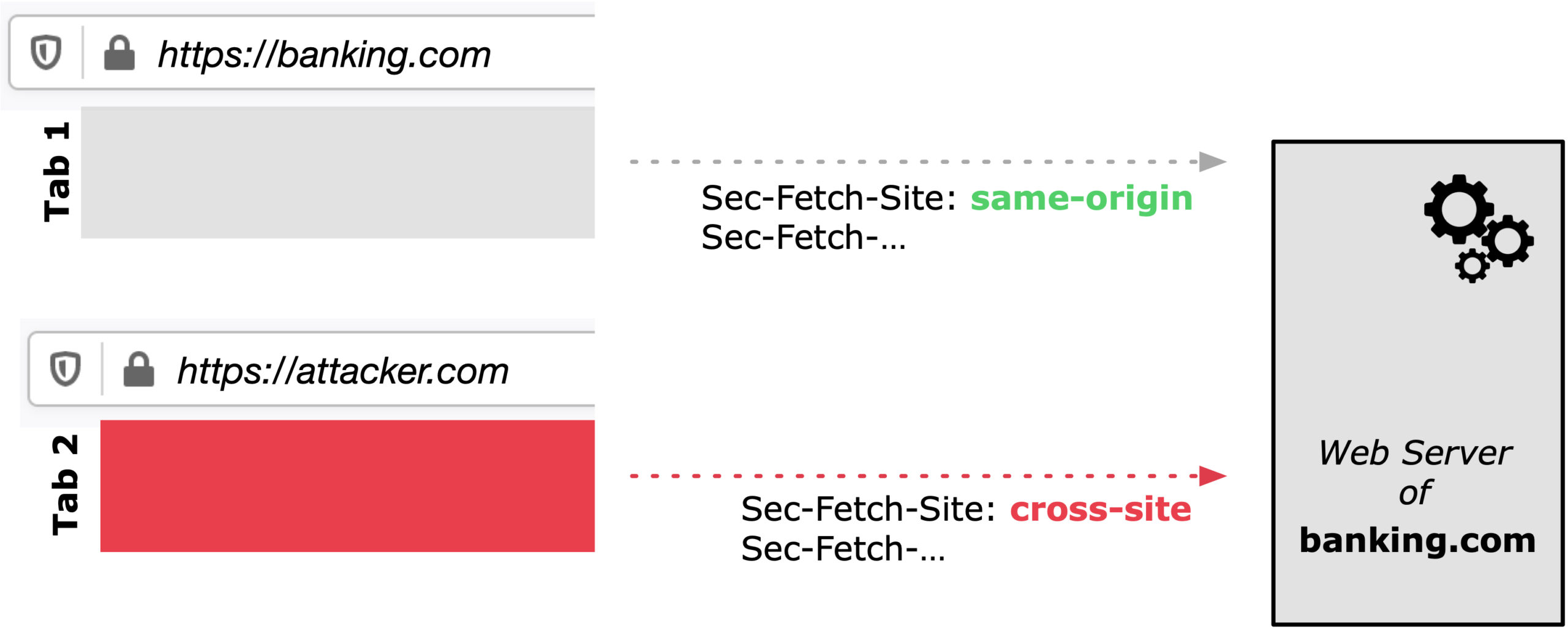 Firefox 90 supports Fetch Metadata Request Headers