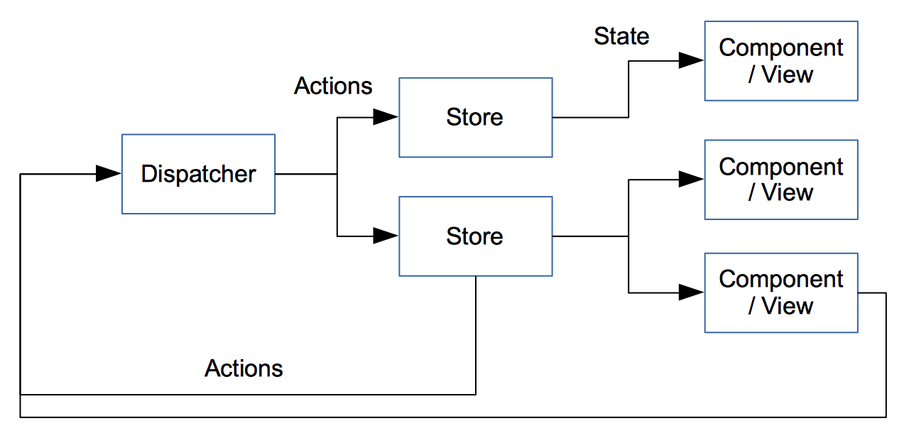 Diagram of Example flow in a Flux pattern