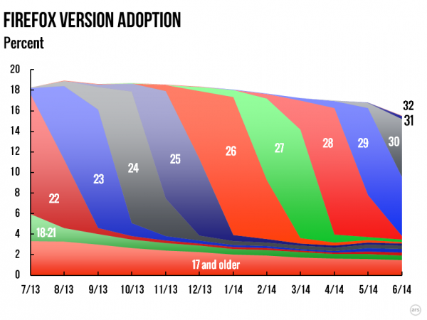 Firefox Version Adoption