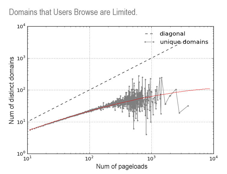 pageloads v.s. number of unique domains