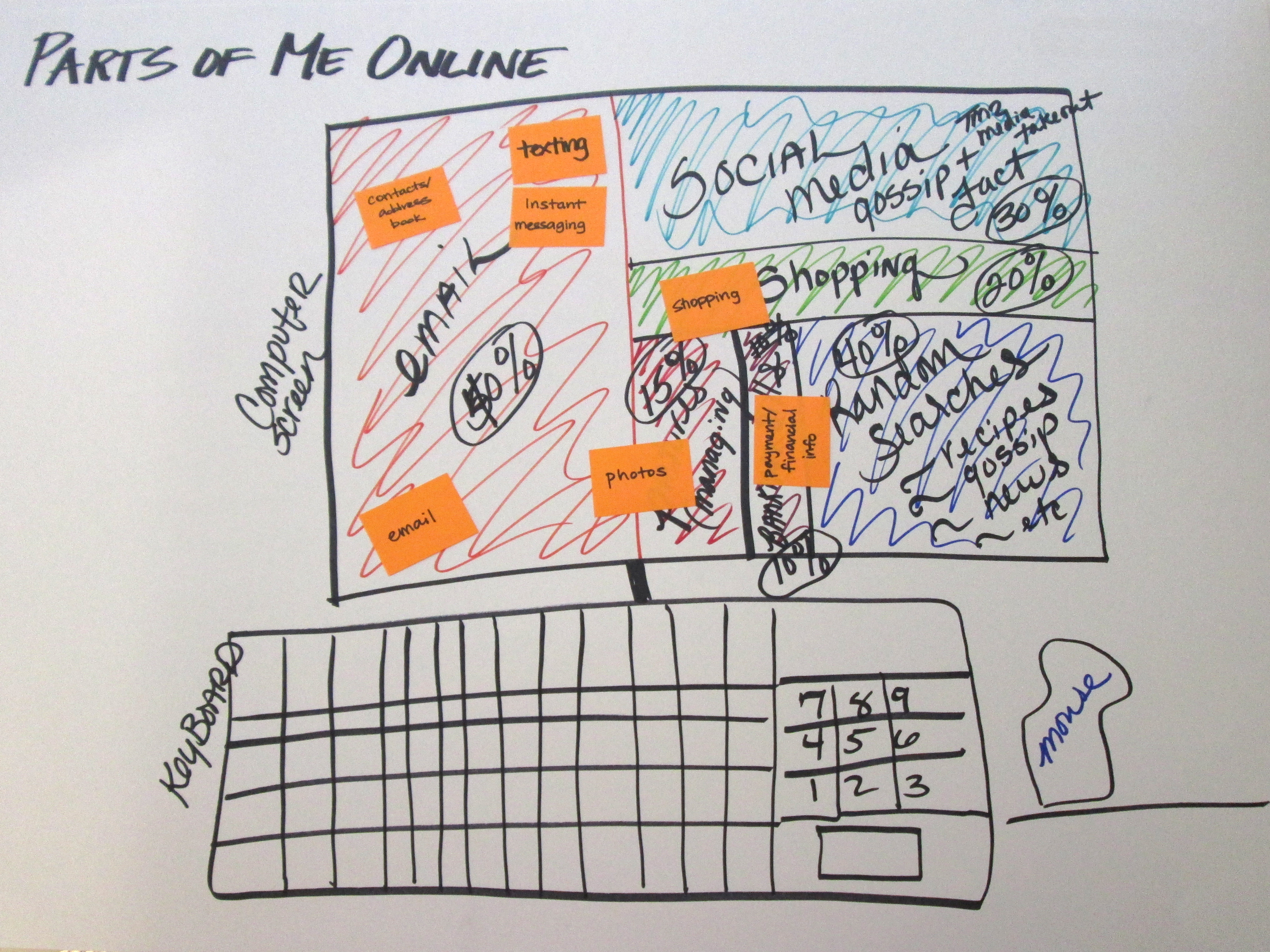 Person 2's map of her online life