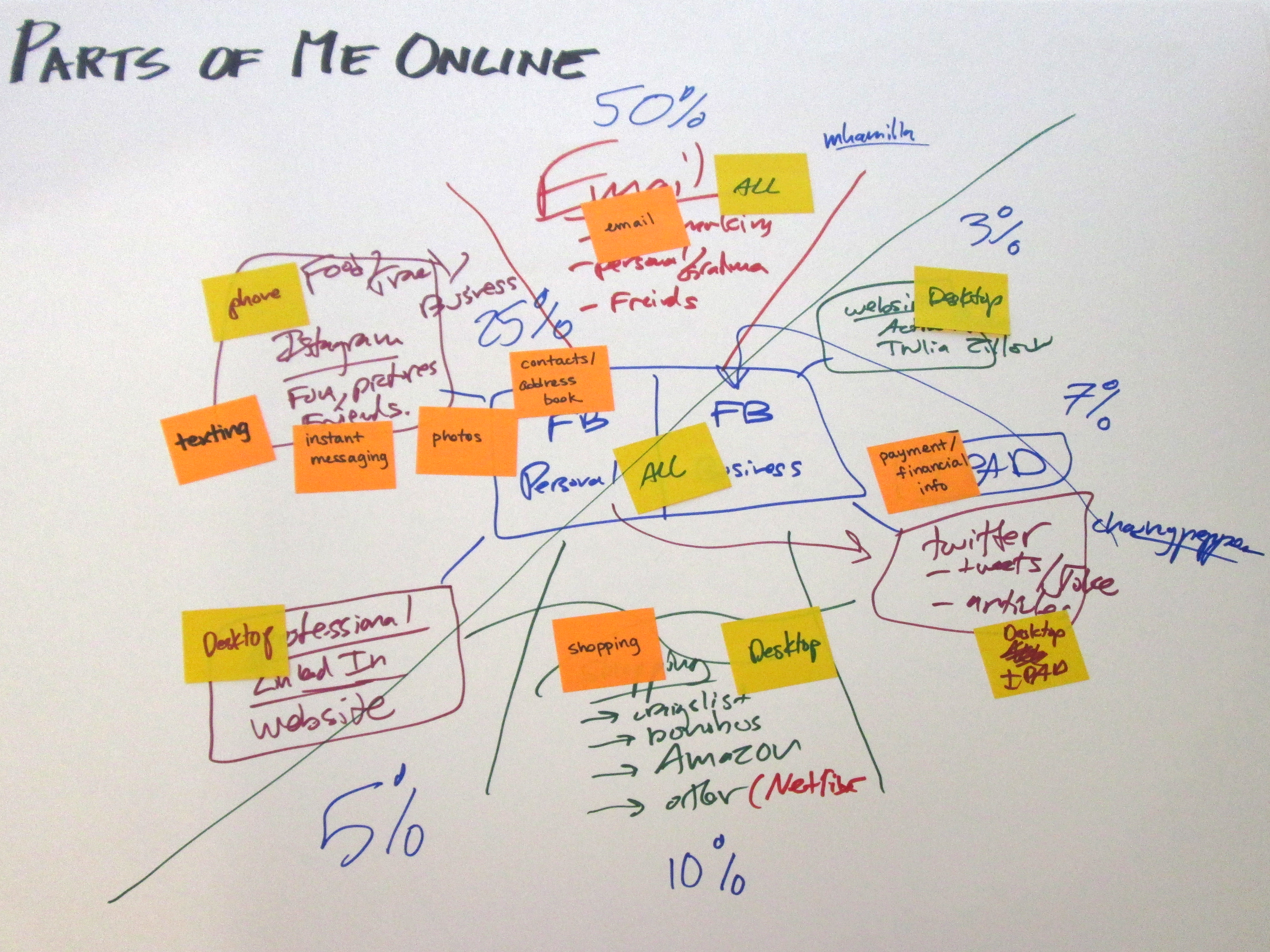 Person 3's map of his online life