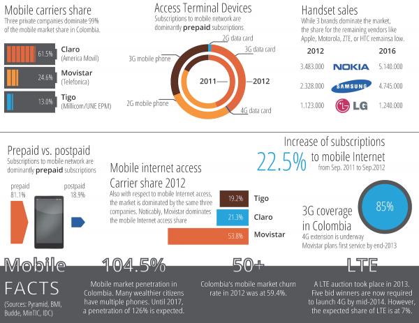 Fact sheet Colombian Mobile Market
