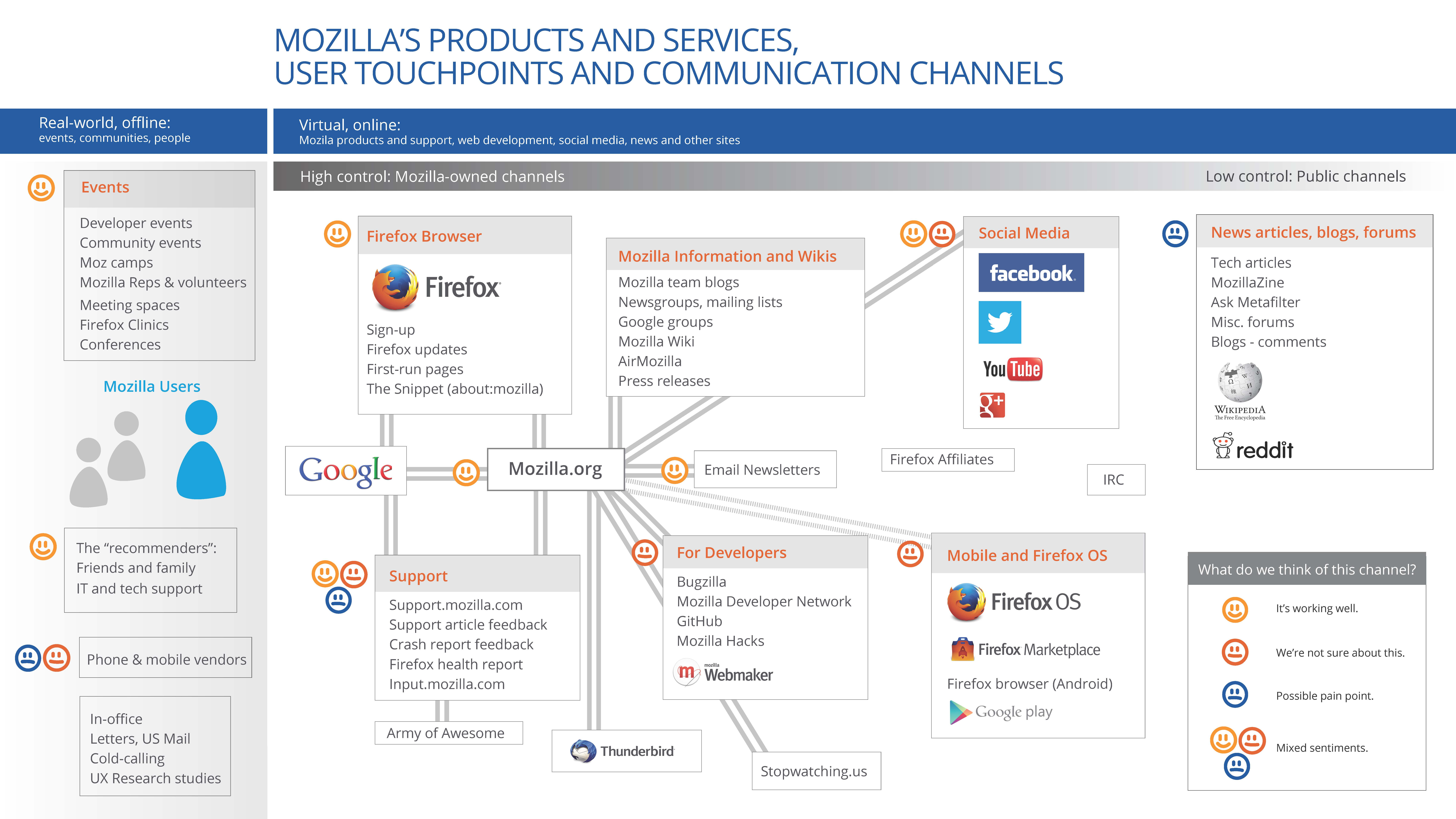 Intern Stella Zubeck's Mozilla Communication Touchpoints Inventory