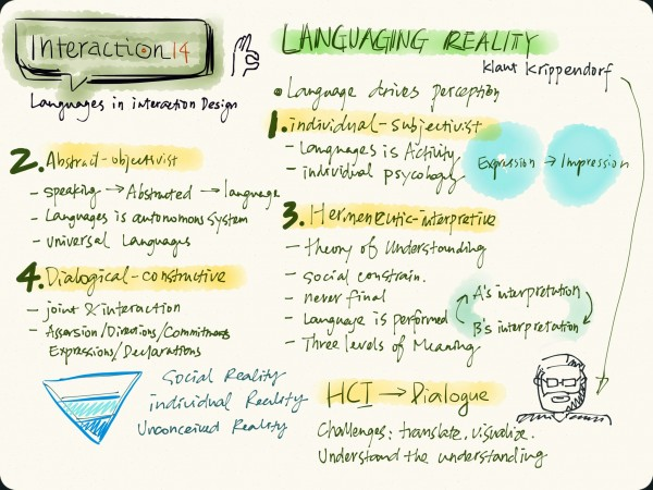 "Sketchnote for ""Languaging Reality"""