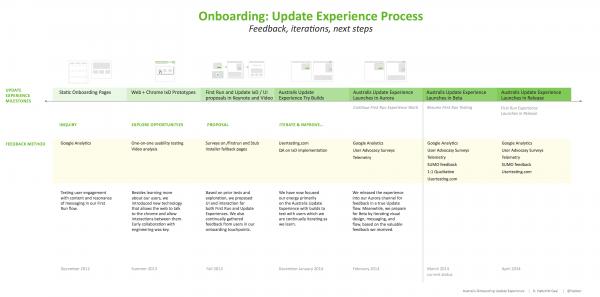 Onboarding project timeline