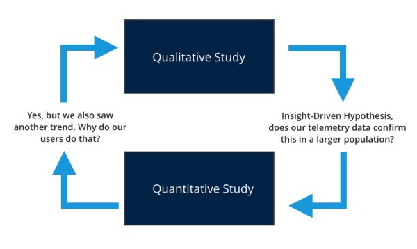 An example of quantitative and qualitative research working iteratively.