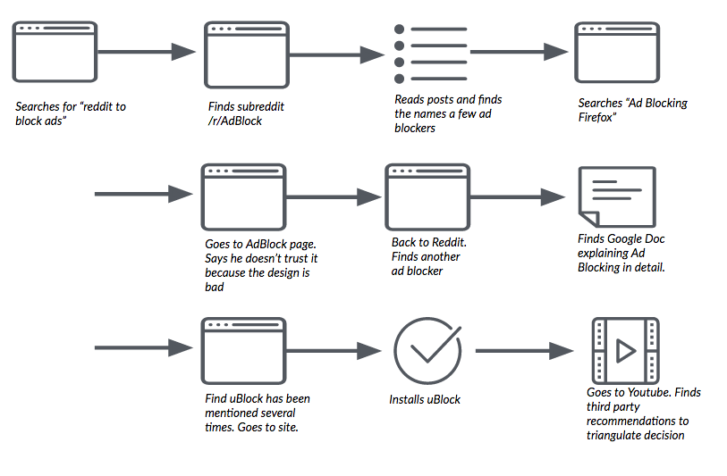 The User Journey for Firefox Extensions Discovery – Firefox UX