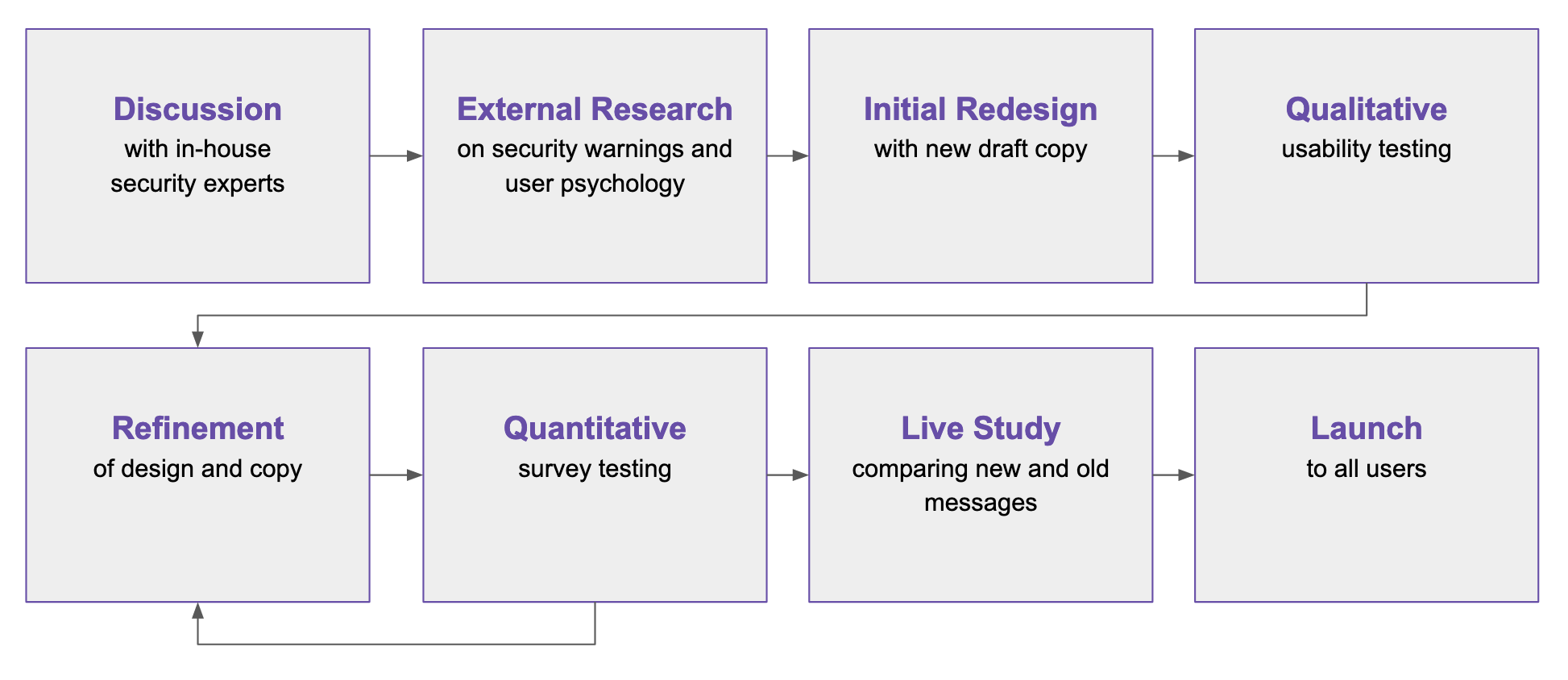 Eight gray boxes with connecting arrows illustrate the process of creating new error messages. Box 1: Discussion with in-house security experts. Box 2: External research on security warnings and user psychology. Box 3: Initial redesign with new draft copy. Box 4: Qualitative usability testing. Box 5: Refinement of design and copy. Box 6: Quantitative survey testing (followed by more refinement of design and copy). Box 7: Live study comparing new and old messages. Box 8: Launch to all users