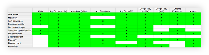 "Screenshot of an Excel. The left column is entitled, ""Item Name"" and includes things like ""Main CTA,"" ""Category,"" ""Category Rank,"" etcetera. The columns across identify different websites, including the Firefox add-ons site. If the site contains one of the items, its cell is shaded green with an ""X."" If the item is not present on the site, the cell is left empty."